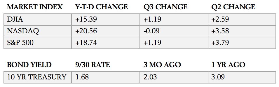 Q3 2019 Economic Update